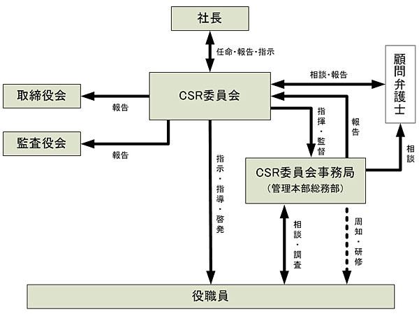 管理体制 図