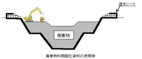 廃棄物利用固化資材の使用例