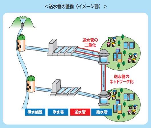 送水管の整備(イメージ図)
